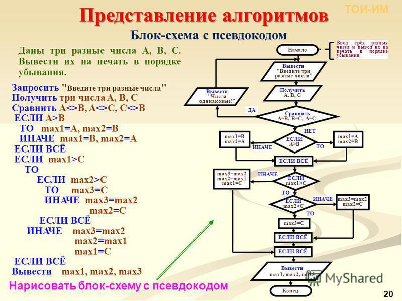 Представление алгоритмов ТОИ-ИМ 20 Блок-схема с псевдокодом Запросить