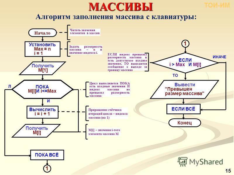 МАССИВЫ 15 Алгоритм заполнения массива с клавиатуры: Приращение счётчика итераций цикла – индекса массива (на 1) ИНАЧЕ ТО Конец Вывести