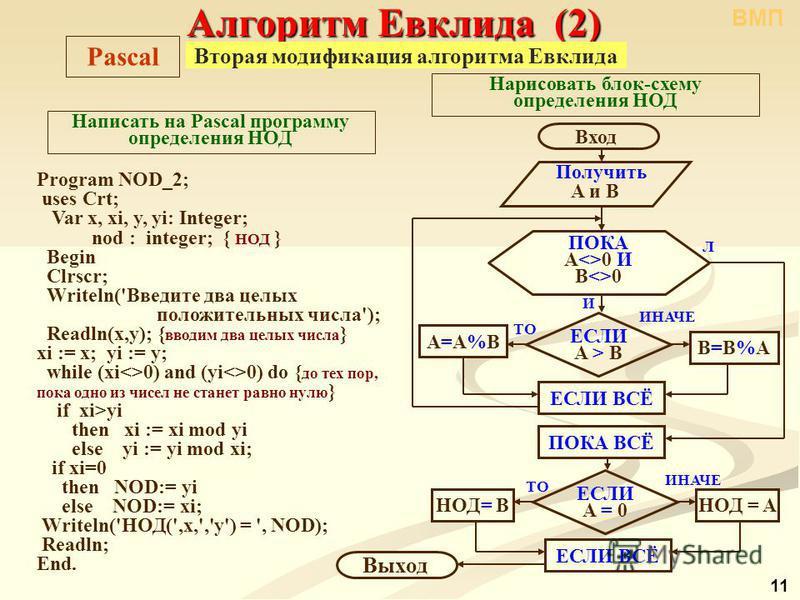 Алгоритм Евклида (2) Вторая модификация алгоритма Евклида Program NOD_2; uses Crt; Var x, xi, y, yi: Integer; nod : integer; { НОД } Begin Clrscr; Writeln('Введите два целых положительных числа'); Readln(x,y); { вводим два целых числа } xi := x; yi :