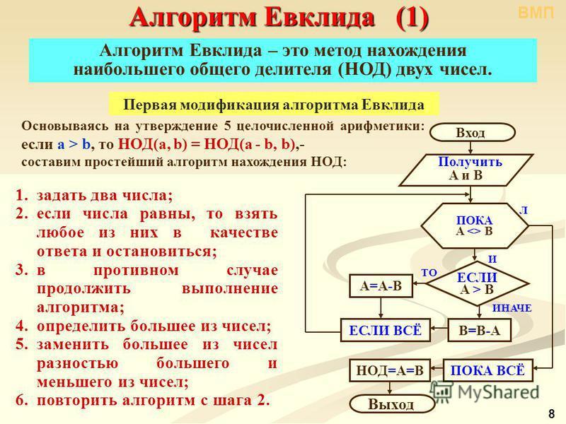 Алгоритм Евклида (1) Основываясь на утверждение 5 целочисленной арифметики: если a > b, то НОД(a, b) = НОД(a b, b),- составим простейший алгоритм нахождения НОД: 1. задать два числа; 2. если числа равны, то взять любое из них в качестве ответа и оста