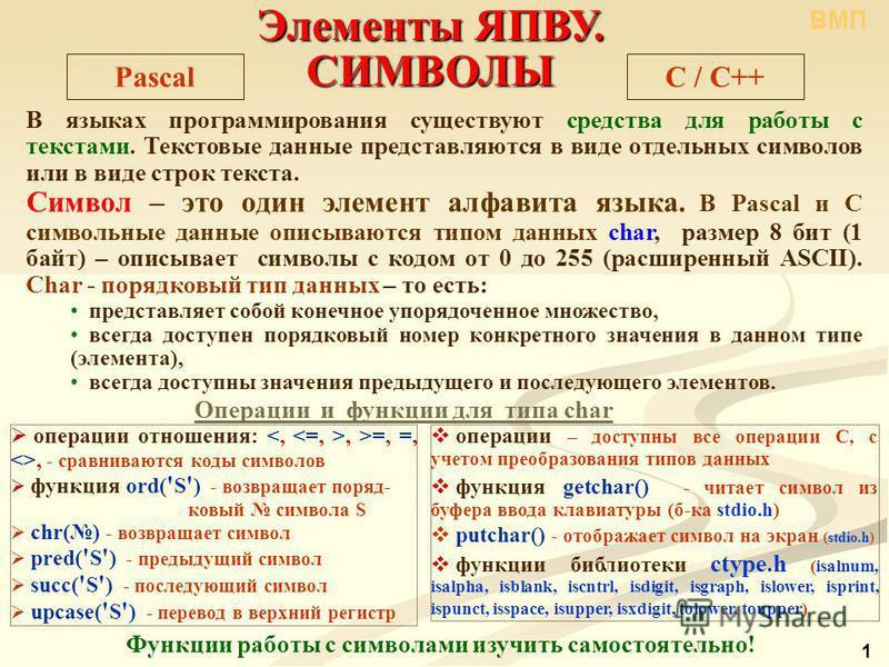 Элементы ЯПВУ. СИМВОЛЫ C / С++Pascal В языках программирования существуют средства для работы с текстами. Текстовые данные представляются в виде отдельных символов или в виде строк текста. Символ – это один элемент алфавита языка. В Pascal и С символ