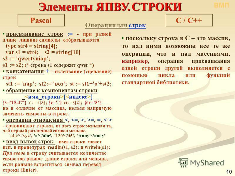 Элементы ЯПВУ.СТРОКИ Элементы ЯПВУ. СТРОКИ C / С++Pascal Операции для строк присваивание строк := - при разной длине лишние символы отбрасываются type str4 = string[4]; var s1 = str4; s2 = string[10] s2 := 'qwertyuiop'; s1 := s2; (* строка s1 содержи