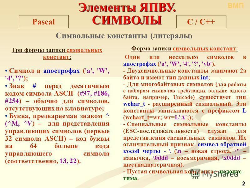 Элементы ЯПВУ. СИМВОЛЫ C / С++Pascal Символьные константы (литералы ) Три формы записи символьных констант: Символ в апострофах ('a', 'W', '4', '?'); Знак # перед десятичным кодом символа ASCII (#97, #186, #254) – обычно для символов, отсутствующих н
