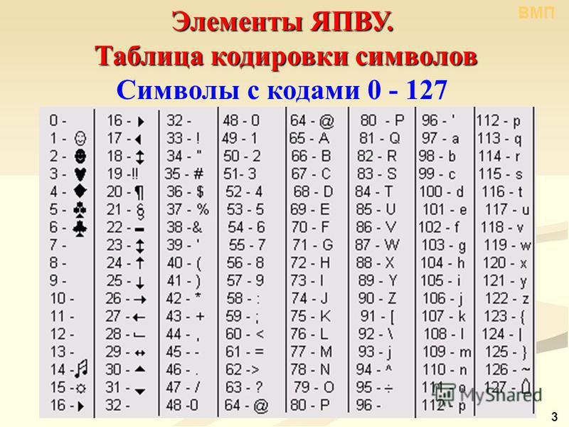 3 Элементы ЯПВУ. Таблица кодировки символов Таблица кодировки символов Символы с кодами 0 - 127