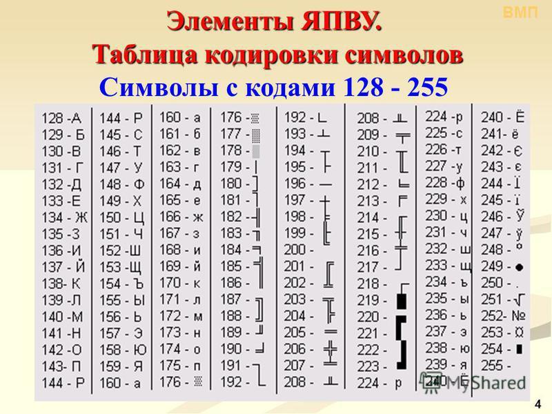 ВМП 4 Элементы ЯПВУ. Таблица кодировки символов Таблица кодировки символов Символы с кодами 128 - 255