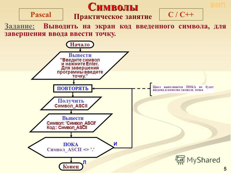 Символы Практическое занятие PascalC / C++ Задание: Выводить на экран код введенного символа, для завершения ввода ввести точку. ВМП 5 Л Цикл выполняется ПОКА не будет введена в качестве символа точка Начало Вывести