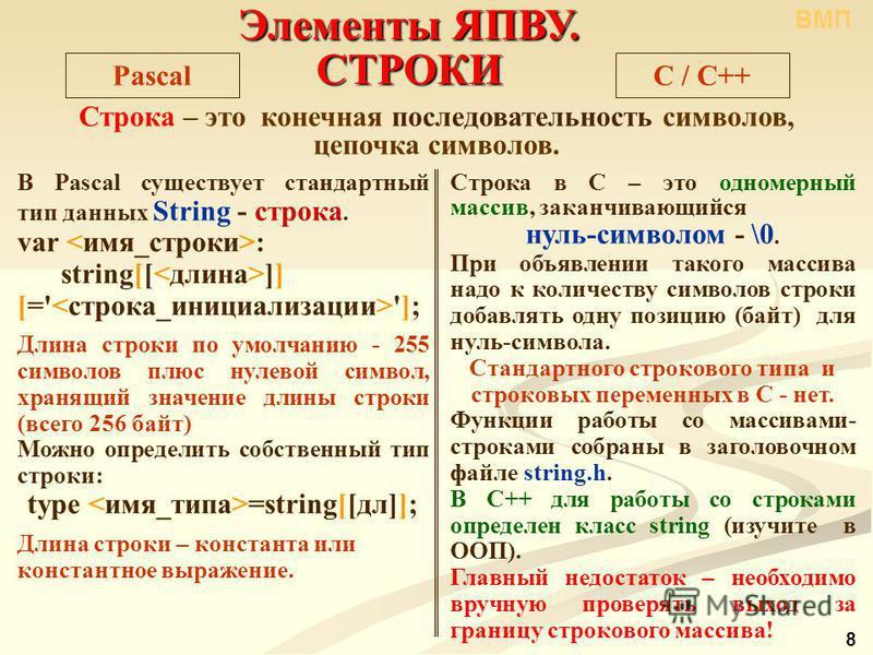 В Pascal существует стандартный тип данных String - строка. var : string[[ ]] [=' ']; Длина строки по умолчанию - 255 символов плюс нулевой символ, хранящий значение длины строки (всего 256 байт) Можно определить собственный тип строки: type =string[