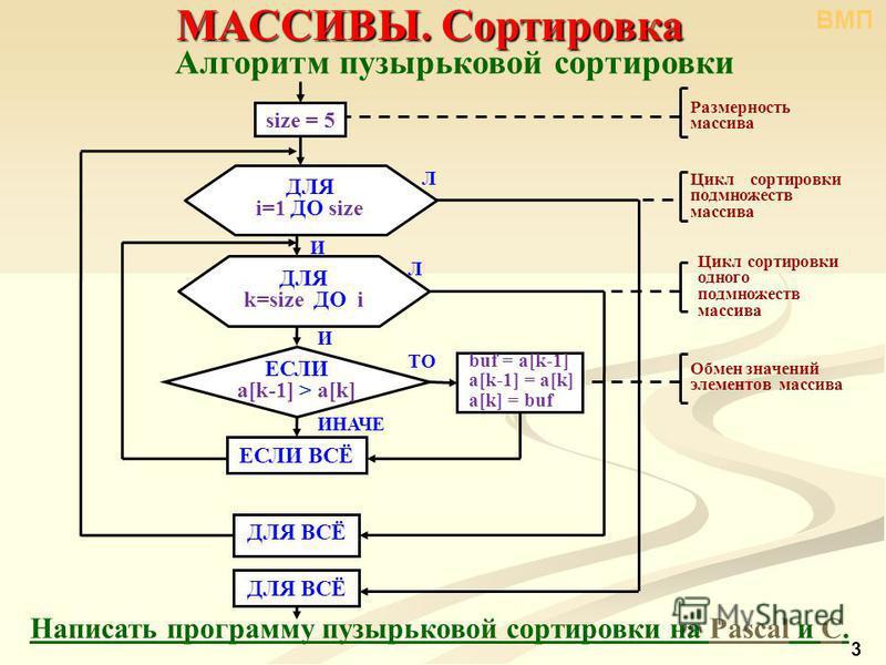 Алгоритм пузырьковой сортировки Написать программу пузырьковой сортировки на Pascal и С.PascalС 3 МАССИВЫ. Сортировка buf = a[k-1] a[k-1] = a[k] a[k] = buf И Л size = 5 ДЛЯ ВСЁ Размерность массива Цикл сортировки под множеств массива И Л Цикл сортиро