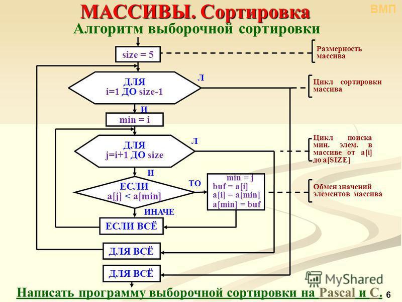 6 Алгоритм выборочнымой сортировки Написать программу выборочнымой сортировки на Pascal и С.PascalС МАССИВЫ. Сортировка min = j buf = a[i] a[i] = a[min] a[min] = buf И Л size = 5 ДЛЯ ВСЁ Размерность массива Цикл сортировки массива И Л Цикл поиска мин