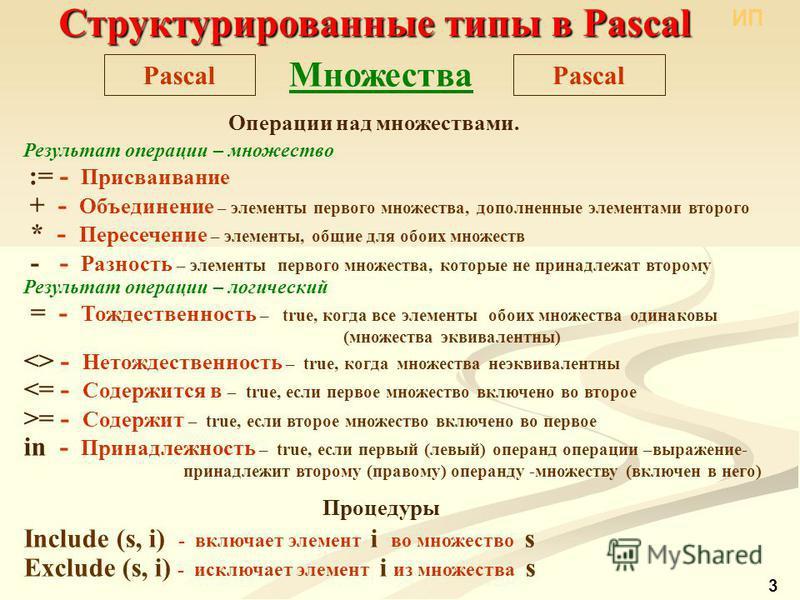 Структурированные типы в Pascal Pascal Множества Операции над множествами. Результат операции – множество := - Присваивание + - Объединение – элементы первого множества, дополненные элементами второго * - Пересечение – элементы, общие для обоих множе