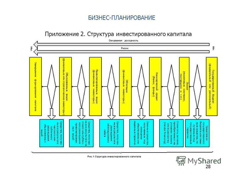 БИЗНЕС-ПЛАНИРОВАНИЕ Приложение 2. Структура инвестированного капитала 28