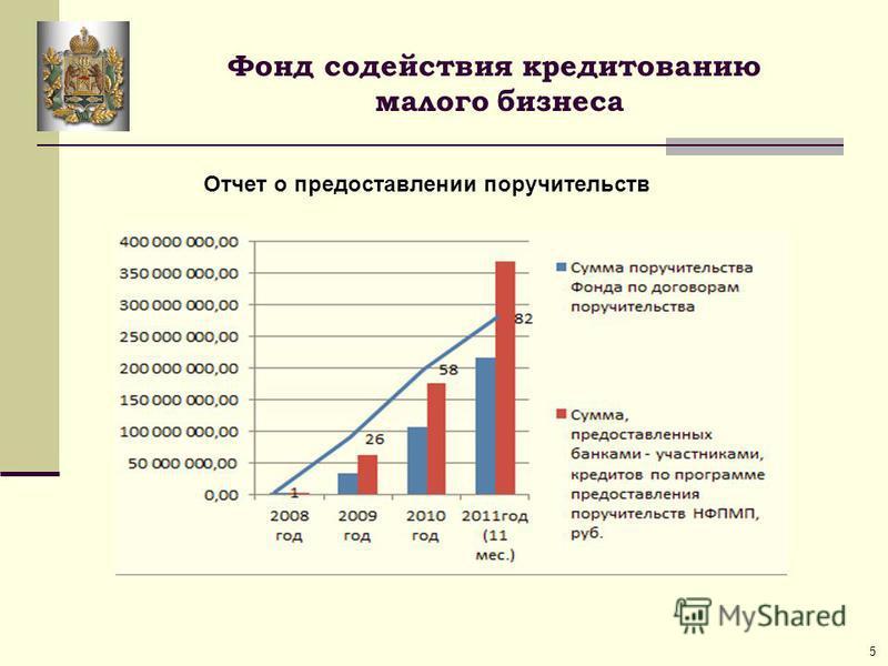 Фонд содействия кредитованию малого бизнеса Отчет о предоставлении поручительств 5