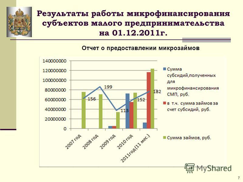 Результаты работы микрофинансирования субъектов малого предпринимательства на 01.12.2011 г. Отчет о предоставлении микрозаймов 7