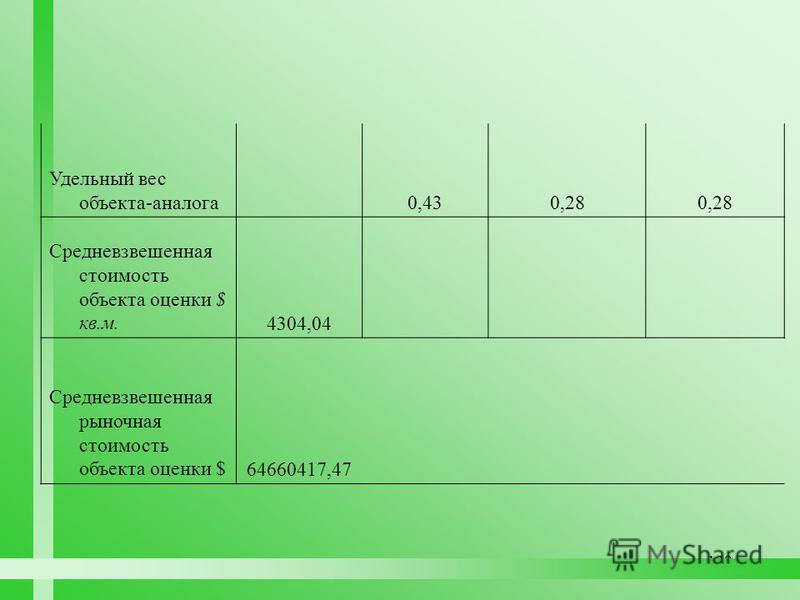 128 Удельный вес объекта-аналога 0,430,28 Средневзвешенная стоимость объекта оценки $ кв.м.4304,04 Средневзвешенная рыночная стоимость объекта оценки $64660417,47
