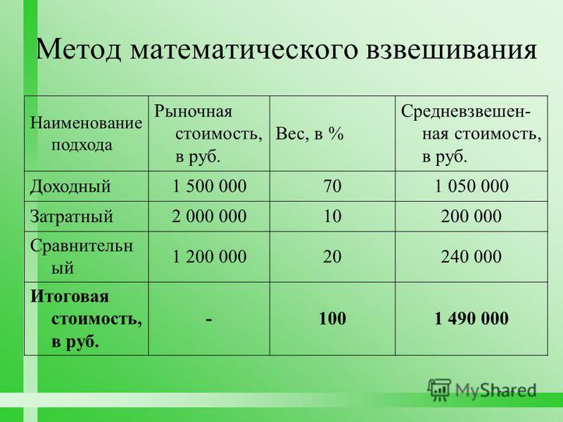 139 Метод математического взвешивания Наименование подхода Рыночная стоимость, в руб. Вес, в % Средневзвешен- ная стоимость, в руб. Доходный 1 500 000701 050 000 Затратный 2 000 00010200 000 Сравнительн ый 1 200 00020240 000 Итоговая стоимость, в руб