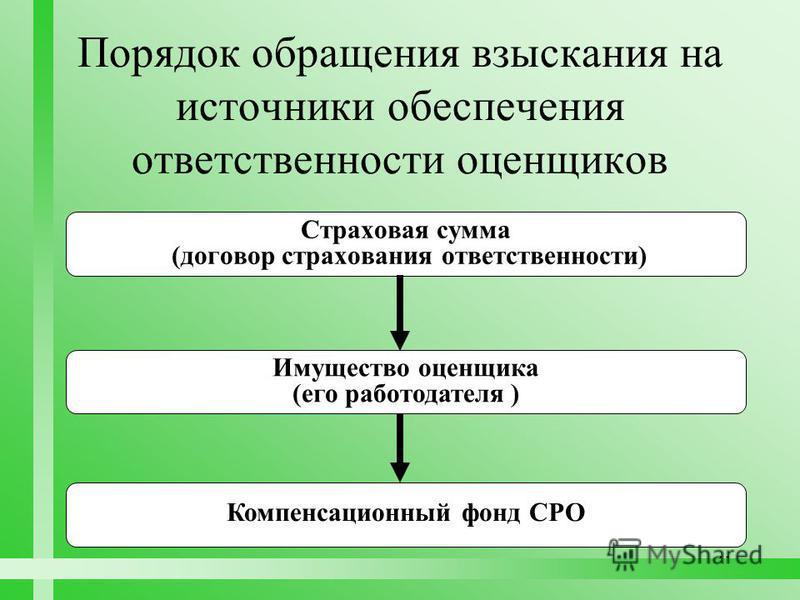 41 Порядок обращения взыскания на источники обеспечения ответственности оценщиков Страховая сумма (договор страхования ответственности) Имущество оценщика (его работодателя ) Компенсационный фонд СРО