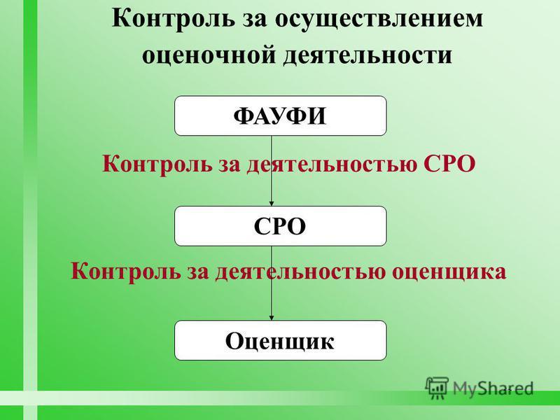 42 Контроль за осуществлением оценочной деятельности ФАУФИ СРО Оценщик Контроль за деятельностью СРО Контроль за деятельностью оценщика