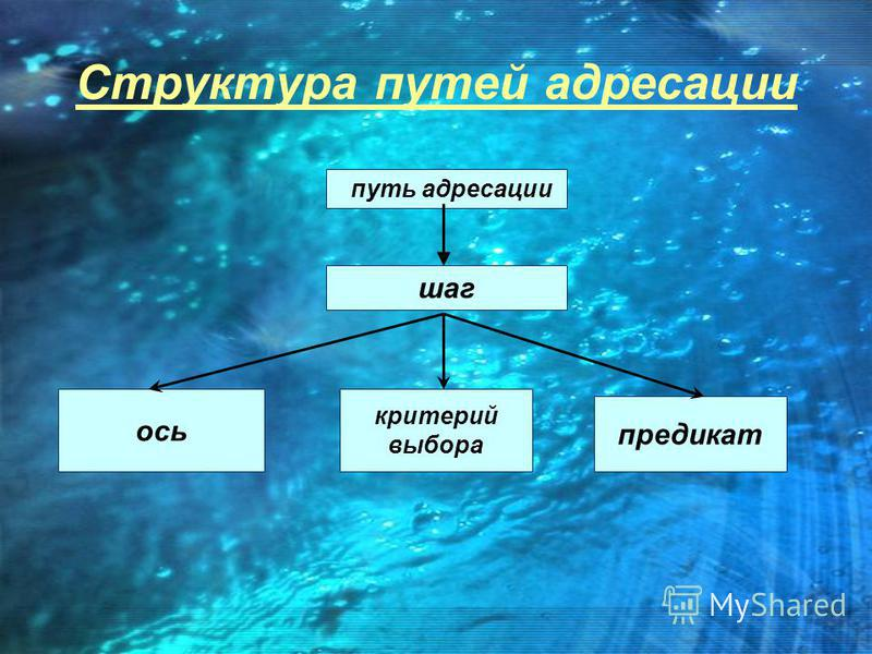 Структура путей адресации путь адресации шаг ось критерий выбора предикат