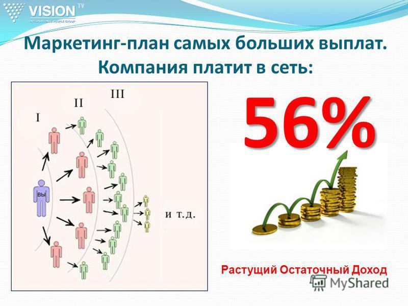 56% Маркетинг-план самых больших выплат. Компания платит в сеть: Растущий Остаточный Доход