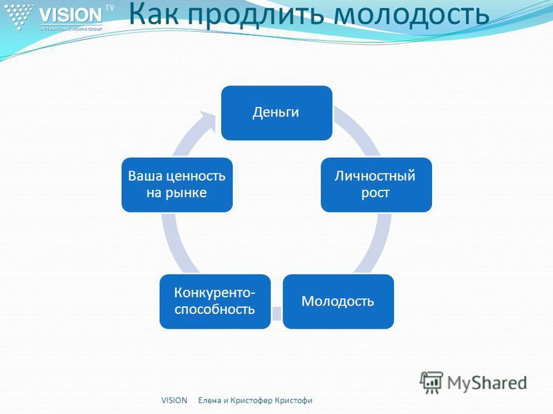 Как продлить молодость VISION Елена и Кристофер Кристофи Деньги Личностный рост Молодость Конкуренто- способность Ваша ценность на рынке