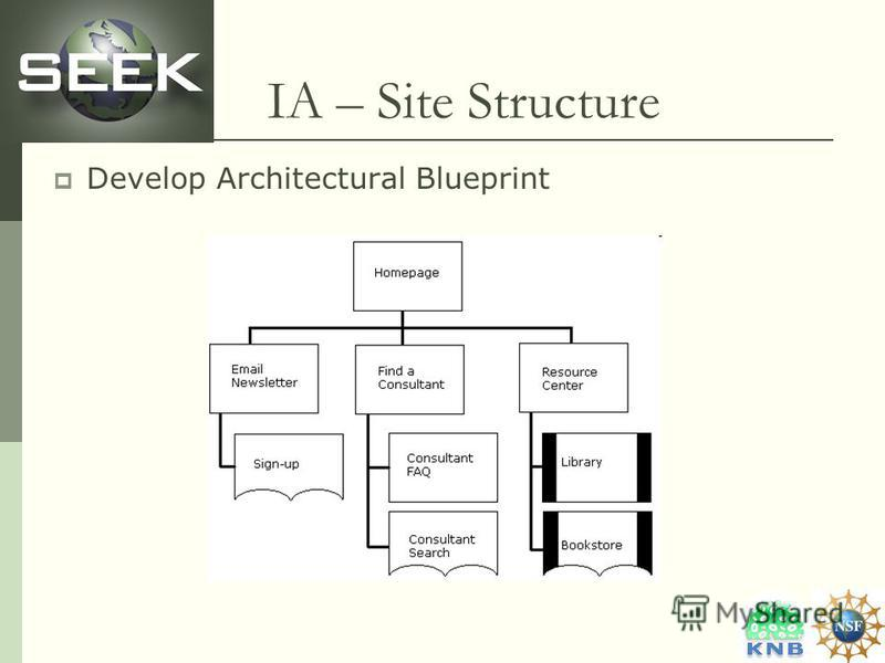IA – Site Structure Develop Architectural Blueprint