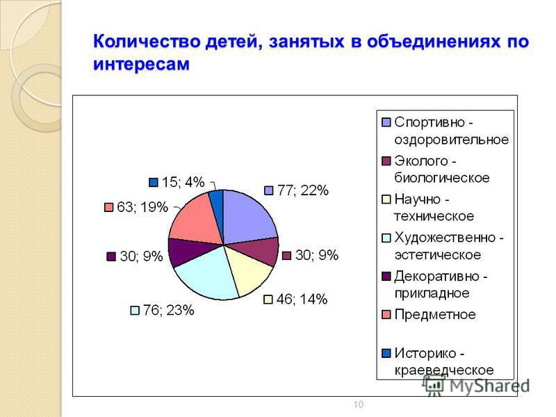 Количество детей, занятых в объединениях по интересам 10