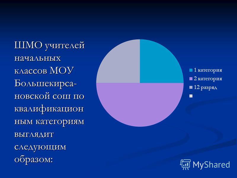 ШМО учителей начальных классов МОУ Большекирса- невской сош по квалификационным категориям выглядит следующим образом: