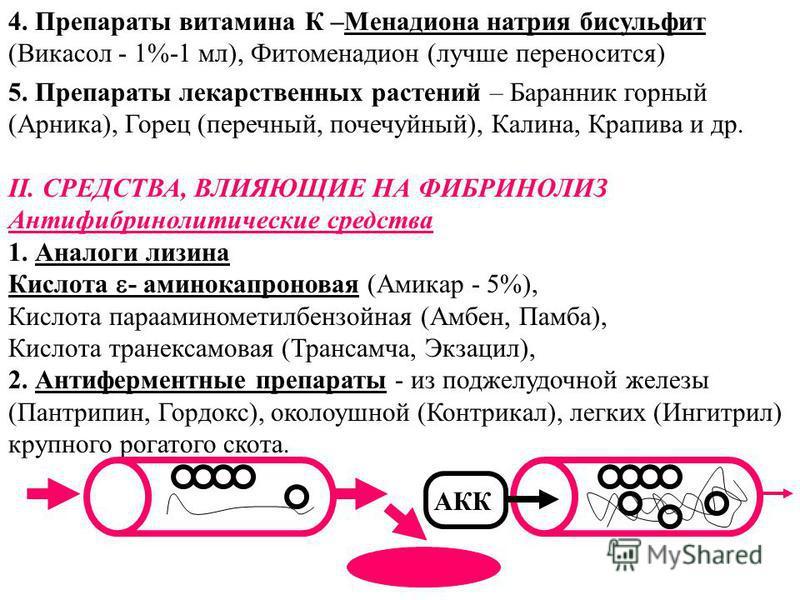 4. Препараты витамина К –Менадиона натрия бисульфит (Викасол - 1%-1 мл), Фитоменадион (лучше переносится) 5. Препараты лекарственных растений – Баранник горный (Арника), Горец (перечный, почечуйный), Калина, Крапива и др. II. СРЕДСТВА, ВЛИЯЮЩИЕ НА ФИ