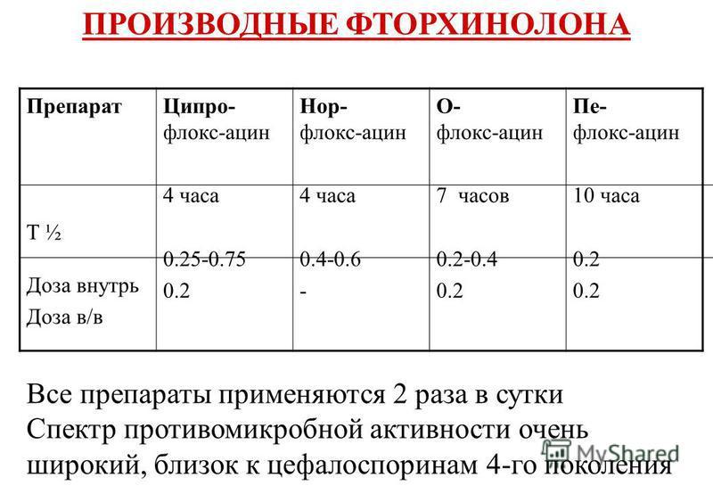 ПРОИЗВОДНЫЕ ФТОРХИНОЛОНА Препарат T ½ Доза внутрь Доза в/в Ципро- флокс-ацин 4 часа 0.25-0.75 0.2 Нор- флокс-ацин 4 часа 0.4-0.6 - О- флокс-ацин 7 часов 0.2-0.4 0.2 Пе- флокс-ацин 10 часа 0.2 Все препараты применяются 2 раза в сутки Спектр противомик