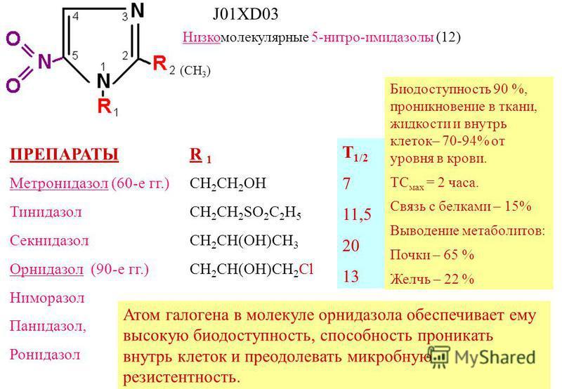 Низкомолекулярные 5-нитро-имидазолы (12) ПРЕПАРАТЫ Метронидазол (60-е гг.) Тинидазол Секнидазол Орнидазол (90-е гг.) Ниморазол Панидазол, Ронидазол R 1 CH 2 CH 2 OH СН 2 СН 2 SO 2 C 2 H 5 СH 2 CH(OH)CH 3 СH 2 CH(OH)CH 2 Cl T 1/2 7 11,5 20 13 Биодосту