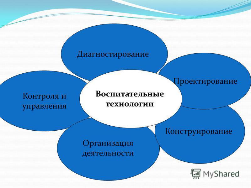 Контроля и управления Организация деятельности Конструирование Проектирование Диагностирование Воспитательные технологии