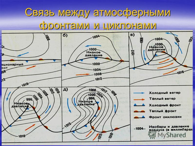 Связь между атмосферными фронтами и циклонами