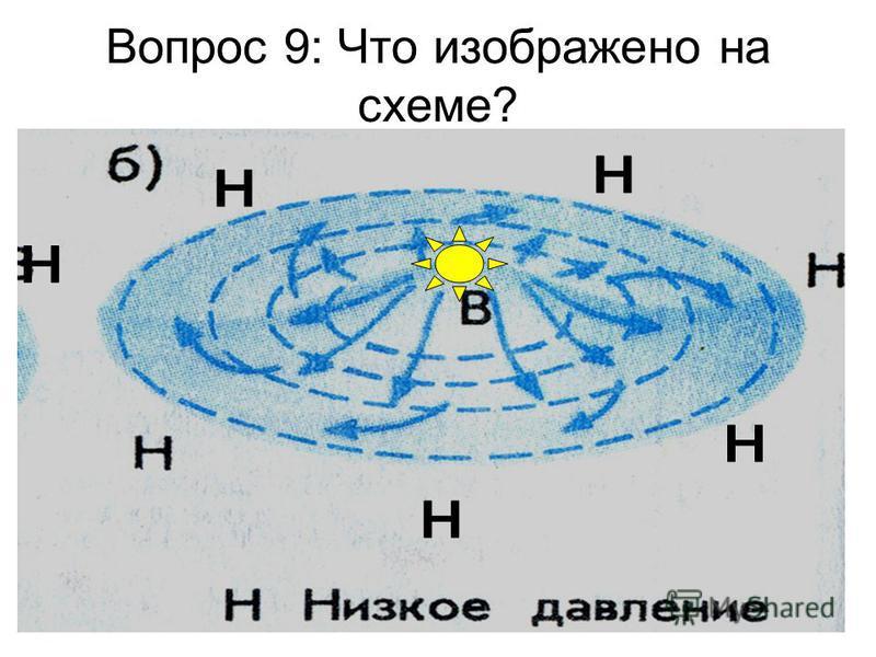 Вопрос 9: Что изображено на схеме?