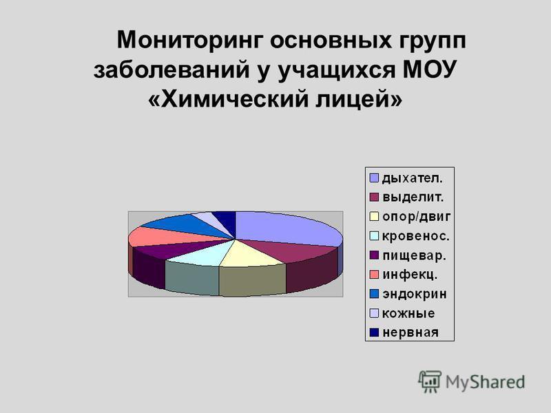 Мониторинг основных групп заболеваний у учащихся МОУ «Химический лицей»
