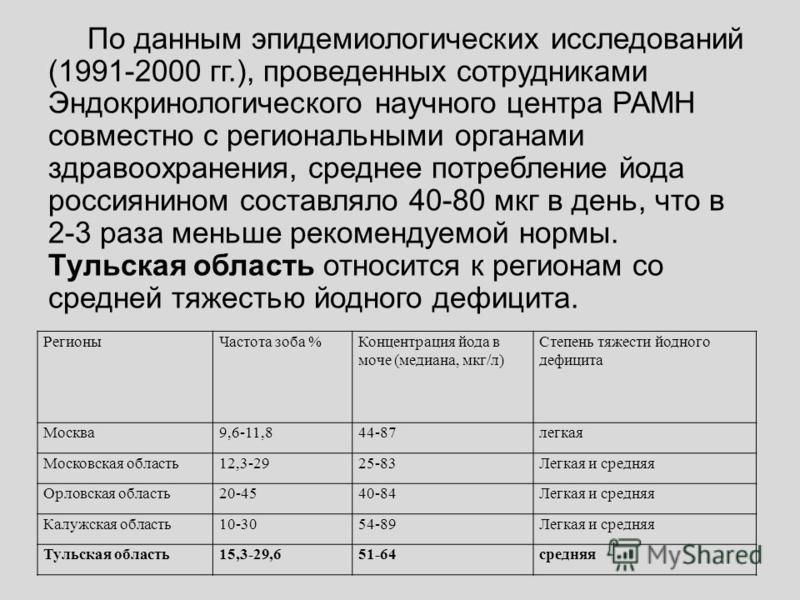 По данным эпидемиологических исследований (1991-2000 гг.), проведенных сотрудниками Эндокринологического научного центра РАМН совместно с региональными органами здравоохранения, среднее потребление йода россиянином составляло 40-80 мкг в день, что в