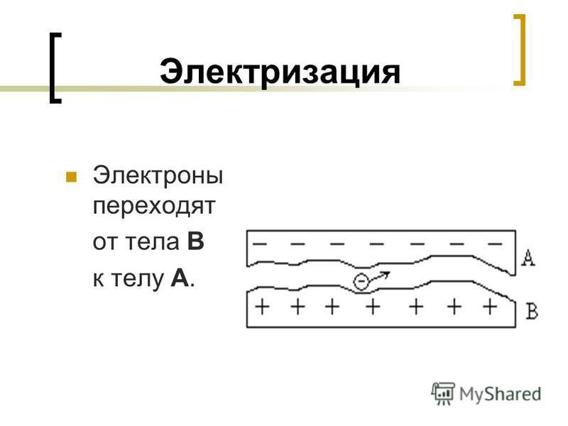 Электризация Электроны переходят от тела В к телу А.
