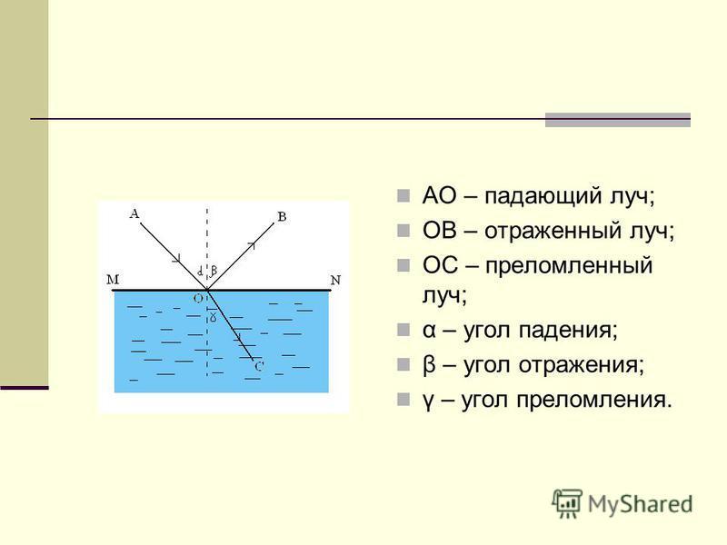 АО – падающий луч; ОВ – отраженный луч; ОС – преломленный луч; α – угол падения; β – угол отражения; γ – угол преломления.