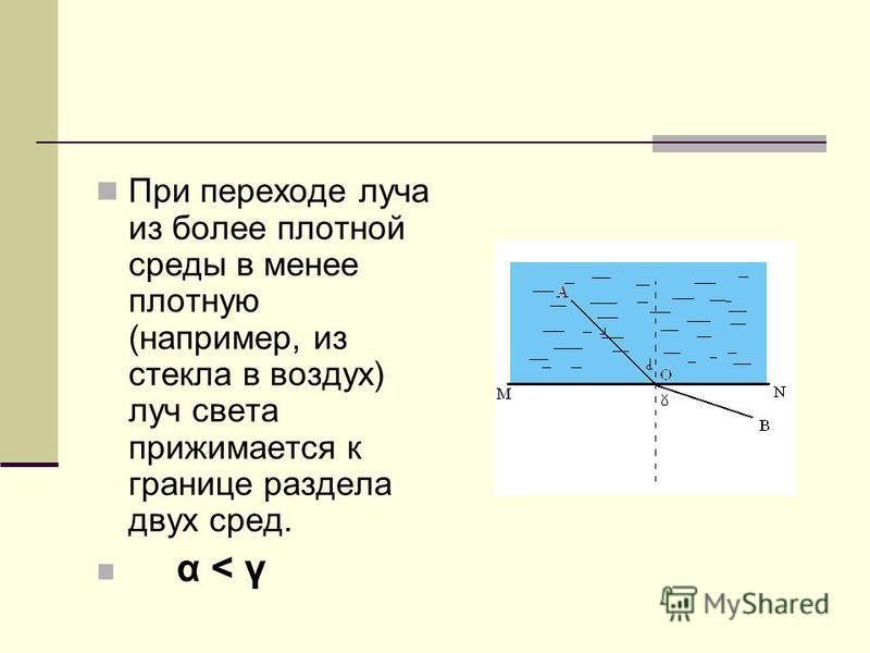 При переходе луча из более плотной среды в менее плотную (например, из стекла в воздух) луч света прижимается к границе раздела двух сред. α < γ