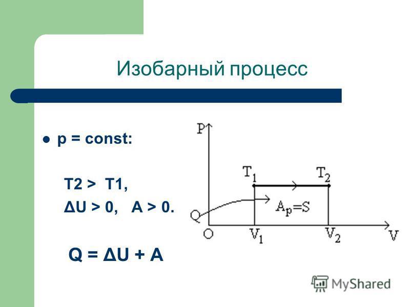 Изобарный процесс p = const: T2 > T1, ΔU > 0, А > 0. Q = ΔU + A