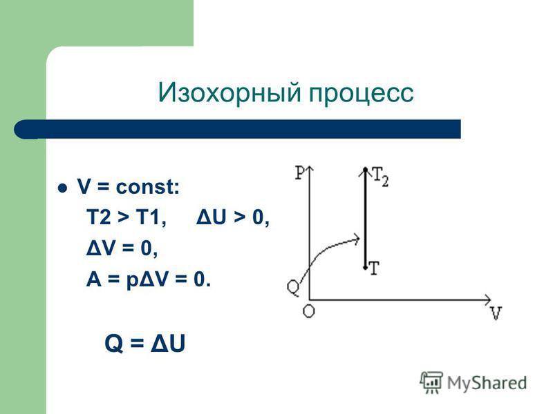 Изохорный процесс V = const: T2 > T1, ΔU > 0, ΔV = 0, A = pΔV = 0. Q = ΔU