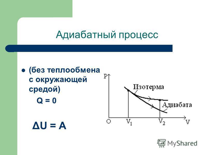 Адиабатный процесс (без теплообмена с окружающей средой) Q = 0 ΔU = A