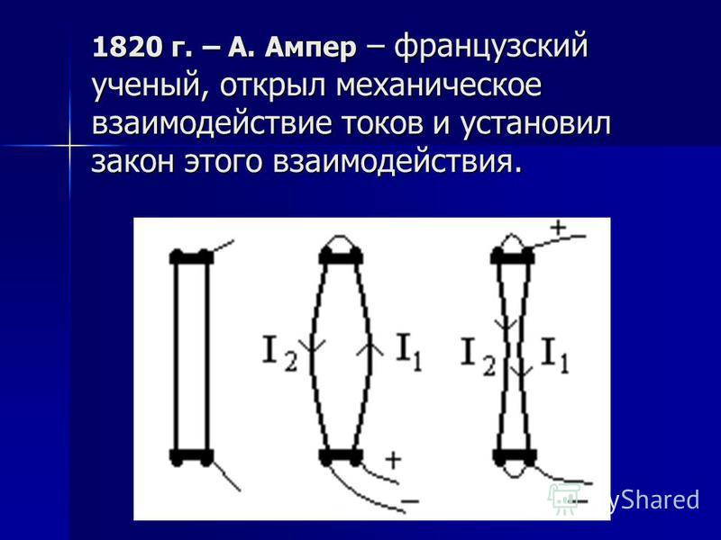 1820 г. – А. Ампер – французский ученый, открыл механическое взаимодействие токов и установил закон этого взаимодействия.