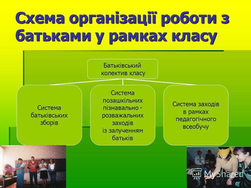 Схема організації роботи з батьками у рамках класу Батьківський колектив класу Система батьківських зборів Система позашкільних пізнавально - розважальних заходів із залученням батьків Система заходів в рамках педагогічного всеобучу