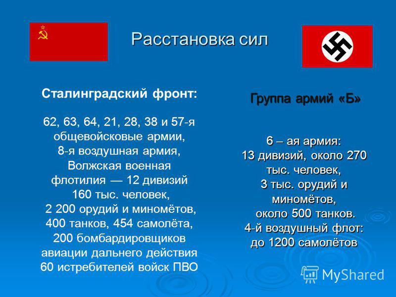 Расстановка сил Группа армий «Б» Сталинградский фронт: 62, 63, 64, 21, 28, 38 и 57-я общевойсковые армии, 8-я воздушная армия, Волжская военная флотилия 12 дивизий 160 тыс. человек, 2 200 орудий и миномётов, 400 танков, 454 самолёта, 200 бомбардировщ