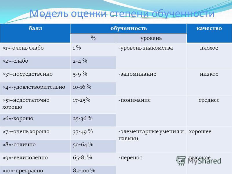 Модель оценки степени обучености баллобученостькачество %уровень «1»-очень слабо 1 %-уровень знакомства плохое «2»-слабо 2-4 % «3»-посредствено 5-9 %-запоминание низкое «4»-удовлетворительно 10-16 % «5»-недостаточно хорошо 17-25%-понимание среднее «6
