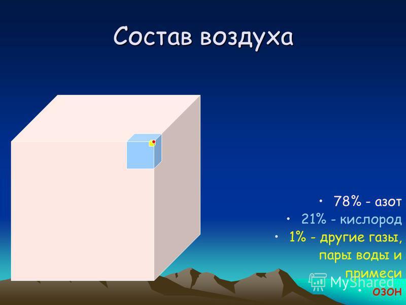 Состав воздуха 78% - азот 21% - кислород 1% - другие газы, пары воды и примеси озон