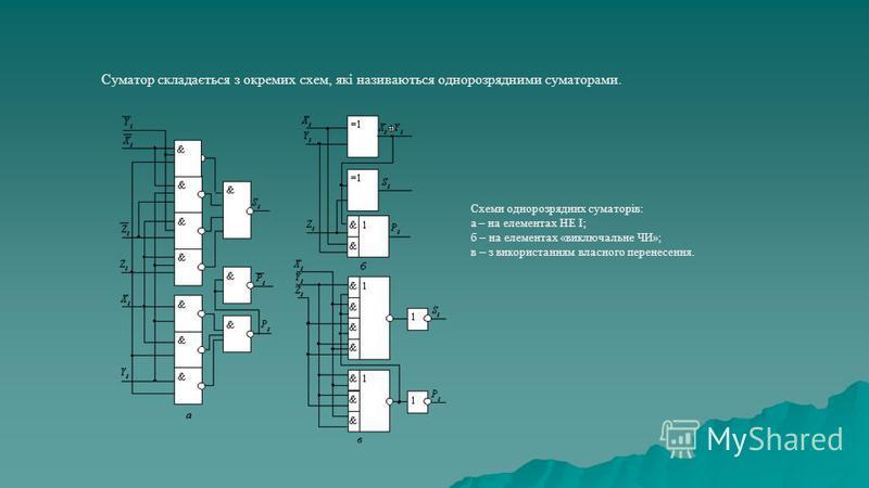 Схеми однорозрядних суматорів: а – на елементах НЕ І; б – на елементах «виключальне ЧИ»; в – з використанням власного перенесення. Суматор складається з окремих схем, які називаються однорозрядними суматорами.