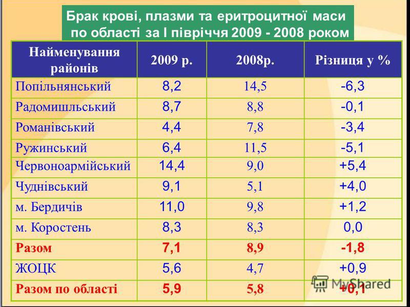 Брак крові, плазми та еритроцитної маси по області за I півріччя 2009 - 2008 роком Найменування районів 2009 р.2008р.Різниця у % Попільнянський 8,2 14,5 -6,3 Радомишльський 8,7 8,8 -0,1 Романівський 4,4 7,8 -3,4 Ружинський 6,4 11,5 -5,1 Червоноармійс