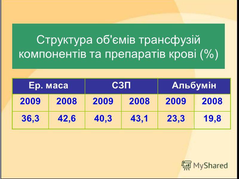 Структура об'ємів трансфузій компонентів та препаратів крові (%) Ер. масаСЗПАльбумін 200920082009200820092008 36,342,640,343,123,319,8