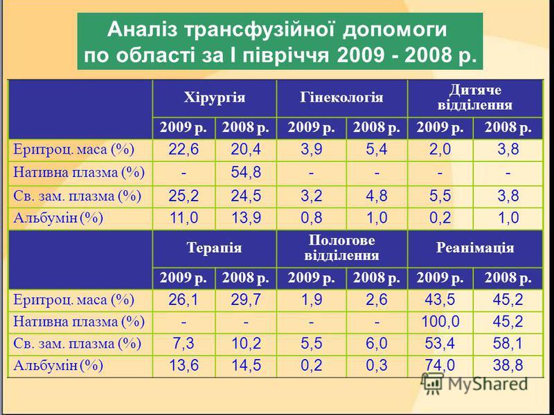 ХірургіяГінекологія Дитяче відділення 2009 р.2008 р.2009 р.2008 р.2009 р.2008 р. Еритроц. маса (%) 22,620,43,95,42,03,8 Нативна плазма (%) -54,8---- Св. зам. плазма (%) 25,224,53,24,85,53,8 Альбумін (%) 11,013,90,81,00,21,0 Терапія Пологове відділенн